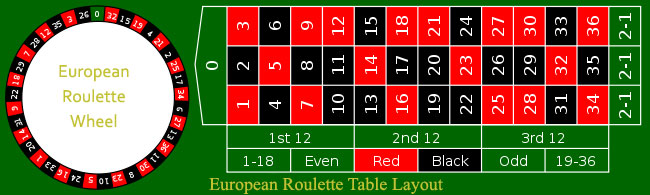 european roulette table odds